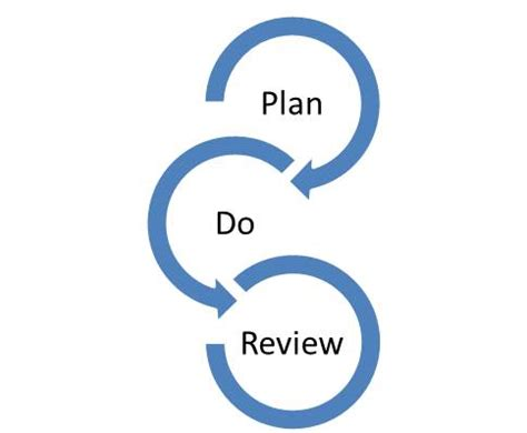 Sample Business Plan - Management and Human Resources for